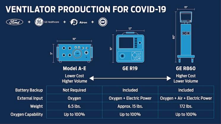 Ford Motor fabricará 50,000 ventiladores para pacientes con COVID-19.